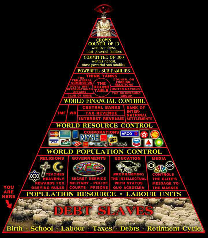 illuminati_pyramid_organization